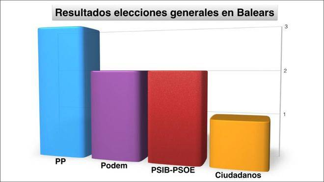 Podem da el golpe y se convierte en la segunda fuerza pol�tica de Balears