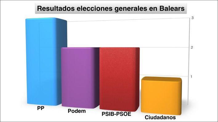 Podem da el golpe y se convierte en la segunda fuerza política de Balears