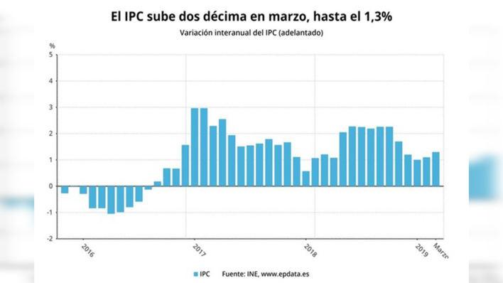 El IPC sube dos décimas en marzo por las gasolinas