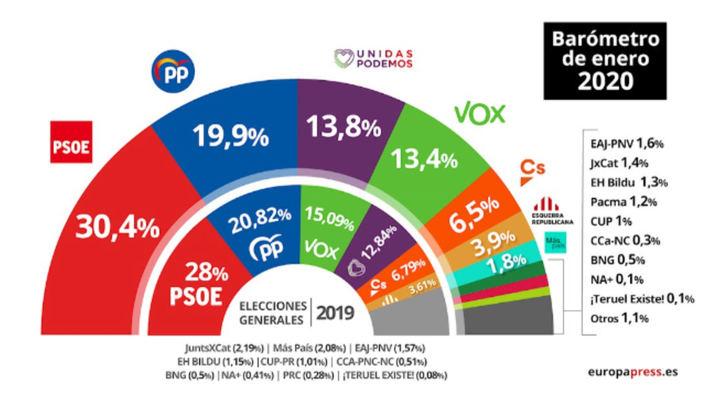 El CIS da la victoria al PSOE en Baleares si hubiera unas nuevas elecciones generales