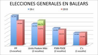 Porcentajes al 98,63% del escrutinio