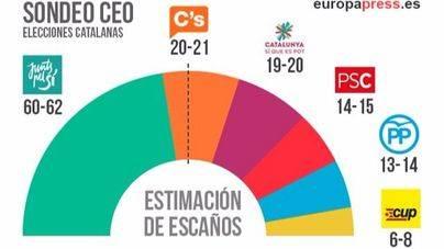 JuntsxSí ganaría las elecciones catalanas