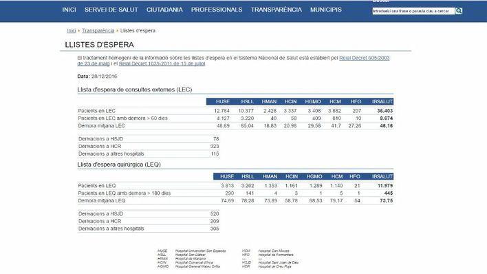 Los datos se actualizarán diariamente en la página web www.ibsalut.es