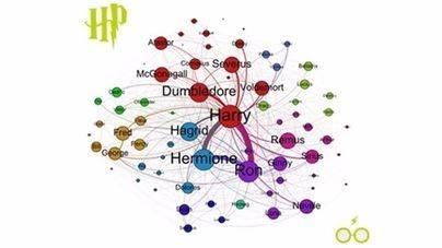 Alumnos de la UIB crean un algoritmo que analiza las redes de Harry Potter