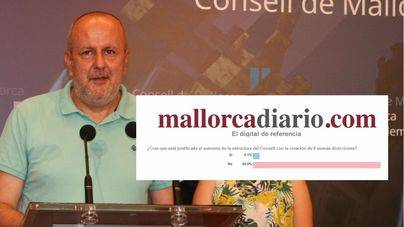 Aplastante NO de los lectores de Mallorcadiario al crecimiento burocrático del Consell de Mallorca