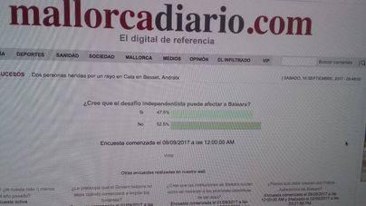 Un 52,5 por ciento de los lectores creen que el desafío independentista no afectará a Balears