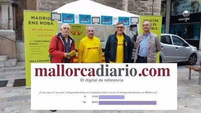 Solo un tercio de los lectores cree que el independentismo en Mallorca crecerá por la crisis de Cataluña