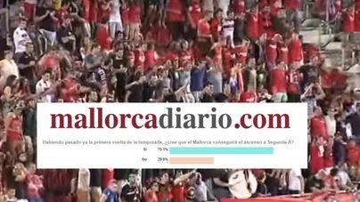 El 70 por ciento de los lectores cree que el Mallorca conseguirá el ascenso a Segunda División