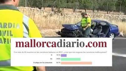 Los conductores son el principal riesgo en las carreteras según los lectores de mallorcadiario.com