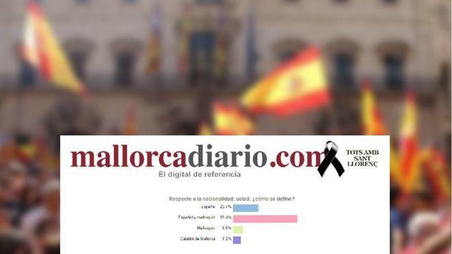 El 60% de los lectores se considera español y mallorquín frente al 7% que dice ser catalán de Mallorca