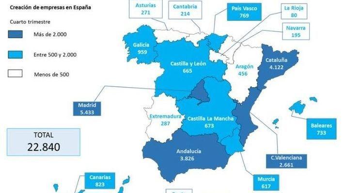 Baleares registra un total de 733 empresas nuevas en 2018