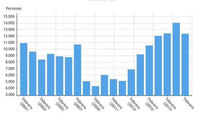 Suben hasta los 433.776 los afiliados a la Seguridad Social en Baleares en febrero