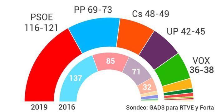 La encuesta da ganador al PSOE que podría gobernar si pacta con Podemos y ERC