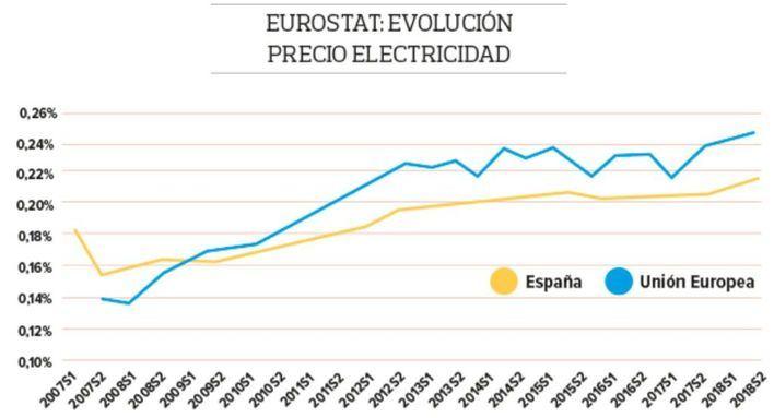 Alertan de que la electricidad alcanza máximos históricos en España