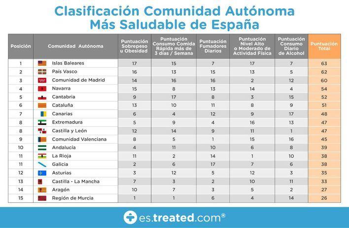 Baleares es la comunidad autónoma más saludable de España