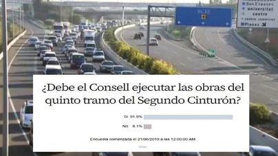 El 92% de lectores a favor de que se ejecuten las obras del quinto tramo del Segundo Cinturón
