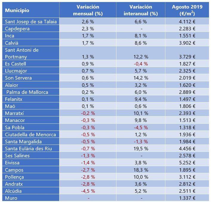 Comprar una casa de segunda mano en Baleares es un 40 por ciento más caro que en el resto de España