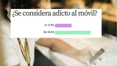 Un 31,6 por cien de lectores se ven a sí mismos como adictos al móvil