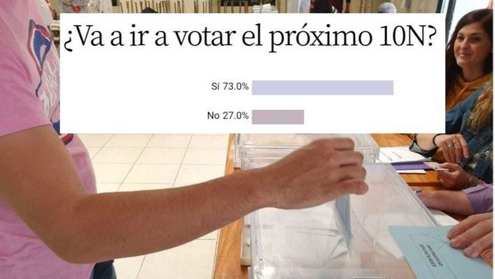 Un 27 por cien de lectores 'no' irá a votar el próximo 10N