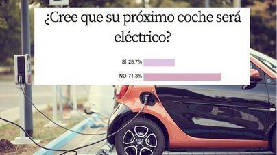 El 71,3 por ciento de encuestados no cree que su próximo coche sea uno eléctrico