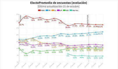 El PSOE sigue bajando, el PP llega a los 100 diputados y ninguno de los dos bloques suma mayoría