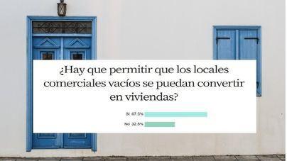 Un 67,5 por ciento de encuestados apoya que los locales vacíos puedan usarse como viviendas
