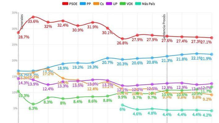 121 y 100 diputados para PSOE y PP, Podemos aguanta, Vox consolida el cuarto puesto y Cs se desploma