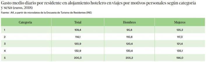 Las mujeres que viajan gastan más que los hombres en hoteles y servicios turísticos