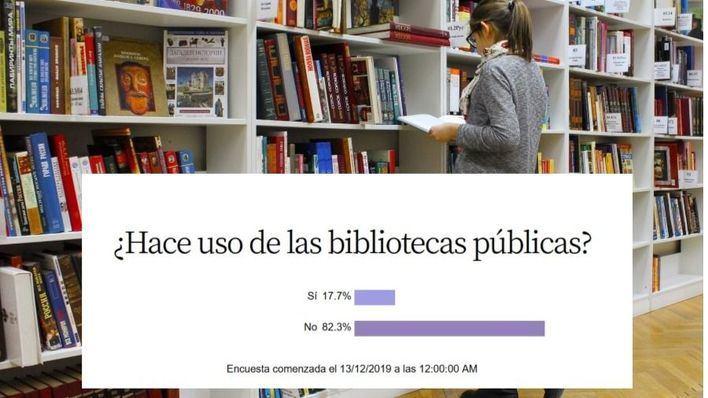 Un 82,3 por cien de encuestados asegura 'No' hacer uso de las bibliotecas públicas