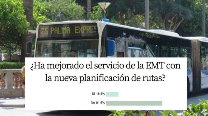 El 81,6 por cien de encuestados cree que el servicio de la EMT no ha mejorado pese a los cambios