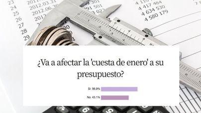 El 56,9 por ciento de encuestados reconoce que 'la cuesta de enero' afectará a sus presupuestos