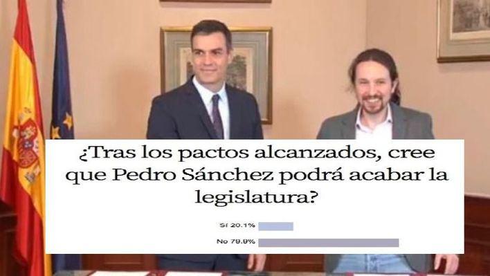 Un 79,9 por ciento de encuestados no cree que Sánchez pueda acabar su legislatura
