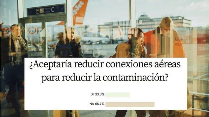 Un 66,7 por cien de encuestados no aceptaría reducir conexiones aéreas por menos contaminación