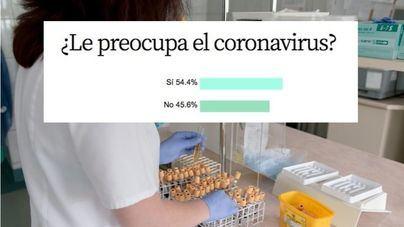 Un 54,4 por cien de encuestados se muestra preocupado por el coronavirus