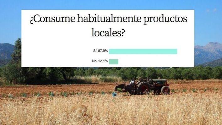 El 87,9 por cien de encuestados asegura consumir habitualmente productos locales