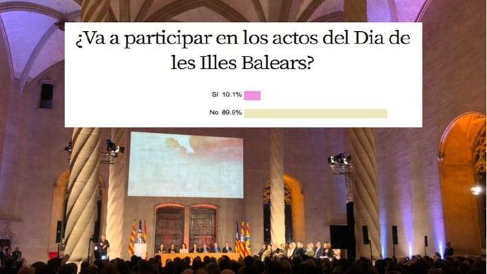 El 89,9 por cien de encuestados no participará en actos del Día de las Baleares