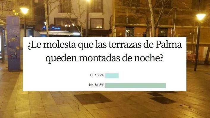 Al 81,8 por cien de encuestados 'no' les molesta que las terrazas queden montadas por la noche