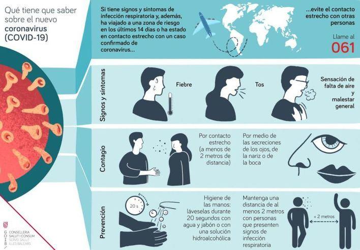 Coronavirus: cómo prevenirlo, qué síntomas causa, de qué forma se transmite