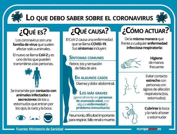 ¿Qué sabe la ciencia del coronavirus? ¿Cómo hay que actuar?