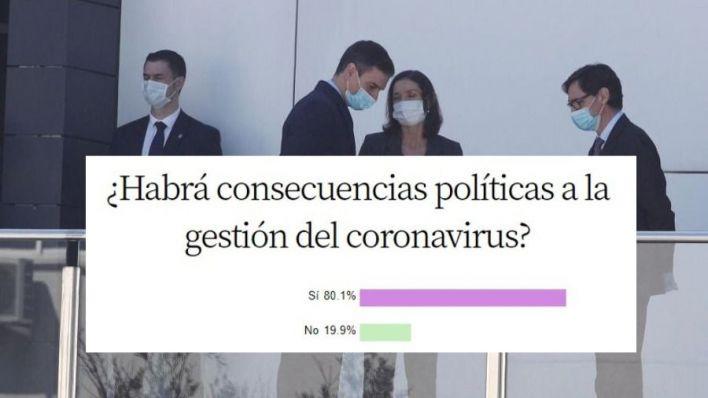 Un 80,1 por cien de encuestados cree que la gestión del coronavirus tendrá consecuencias políticas