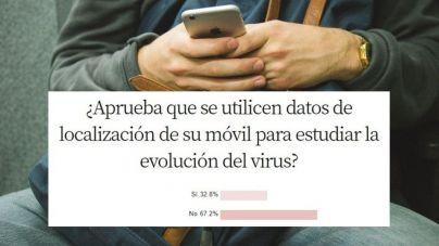 Un 67,2 por cien de encuestados desaprueba que usen datos de sus móviles para vigilar al coronavirus