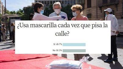 Un 49,7 por cien de encuestados no usa mascarilla cada vez que sale a la calle