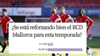 El 86,1 por cien de encuestados cree que el Mallorca no se está reforzando bien