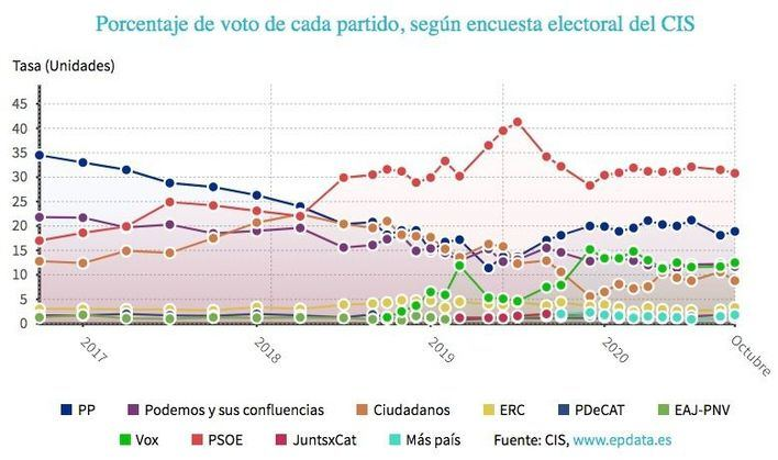 El PP recorta distancia con el PSOE mientras Vox adelanta a Podemos, según el CIS