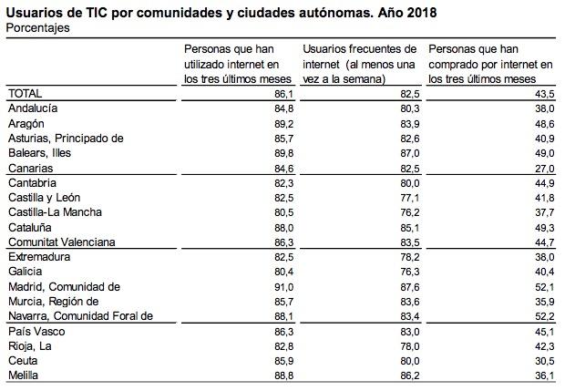 Baleares lidera junto a Madrid el uso de internet en España