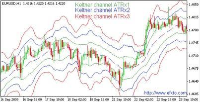 Aprende a leer el mercado con el Canal de Keltner
