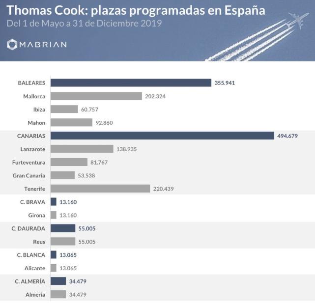 La crisis de Thomas Cook pone en riesgo 355.941 plazas en Baleares