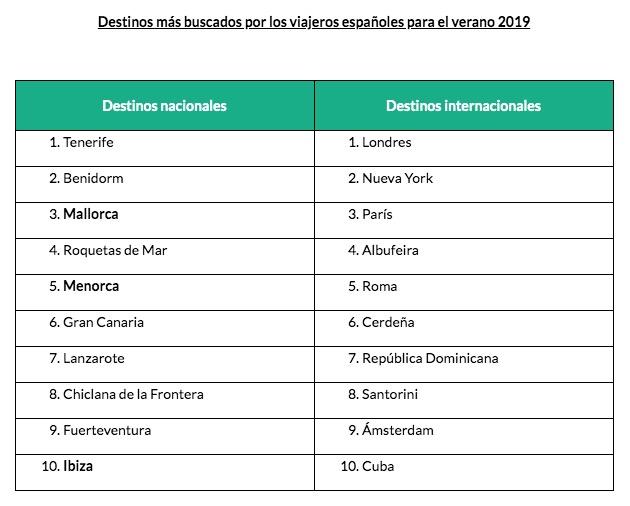 Mallorca, tercer destino más buscado en Tripadvisor