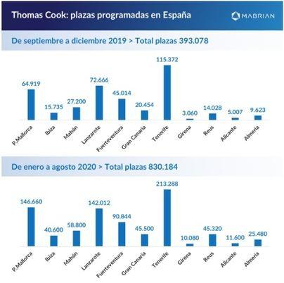 Thomas Cook hace perder 353.900 plazas programadas en Baleares
