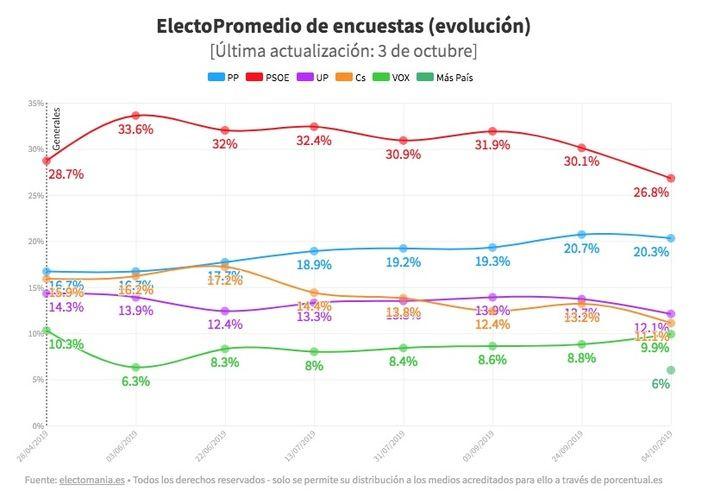 El PSOE pierde dos puntos respecto a las elecciones de abril